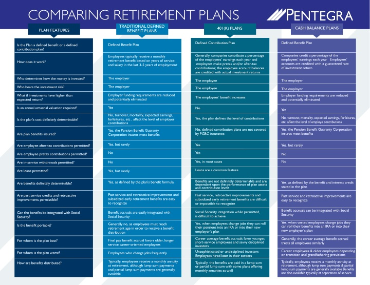 comparing retirement plans traditional defined n.