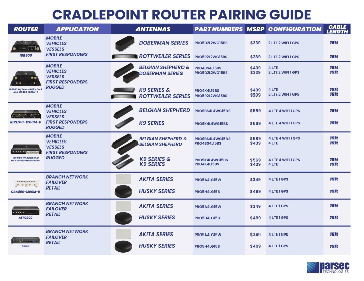 cradlepoint router pairing guide application n.