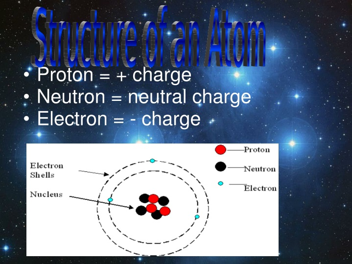 proton charge neutron neutral charge electron charge n.