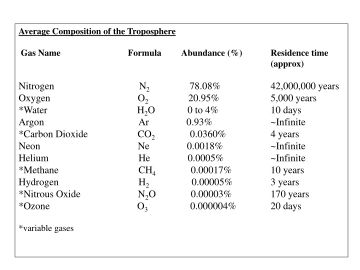 average composition of the troposphere gas name n.