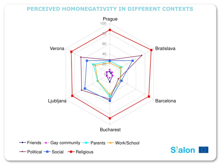 perceived homonegativity in different contexts n.