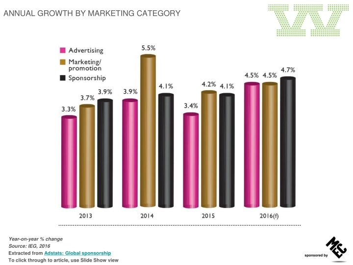 annual growth by marketing category n.