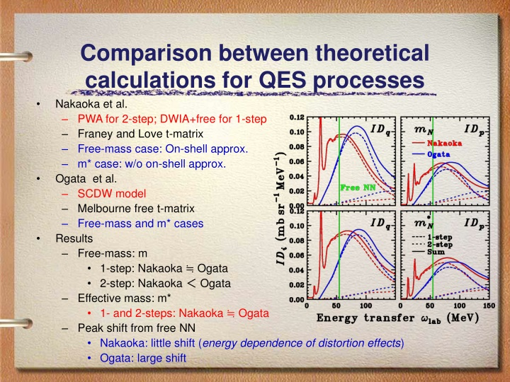 comparison between theoretical calculations for qes processes n.