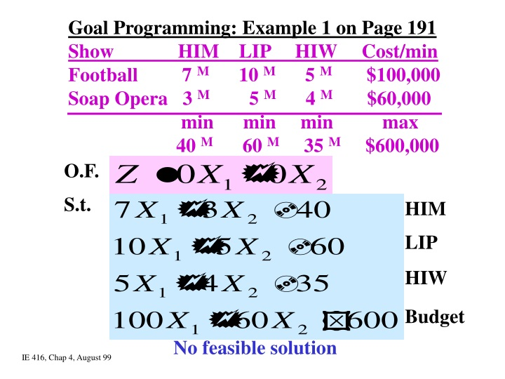 goal programming example 1 on page 191 show n.