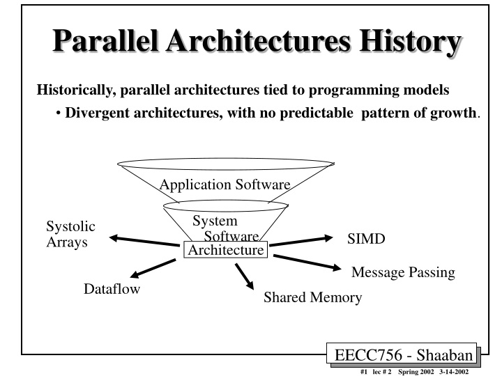 parallel architectures history n.