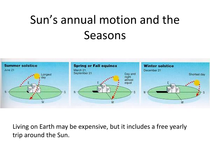 sun s annual motion and the seasons n.