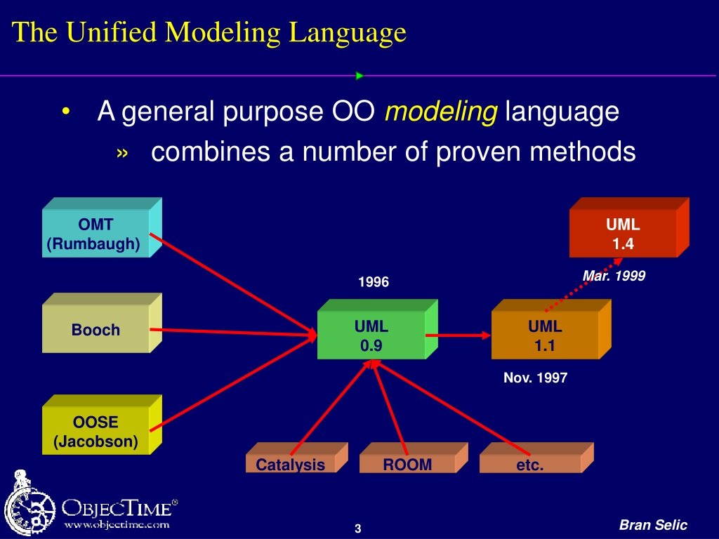 Ppt - Using Uml For Modeling Complex Real Time System Architectures Powerpoint Presentation