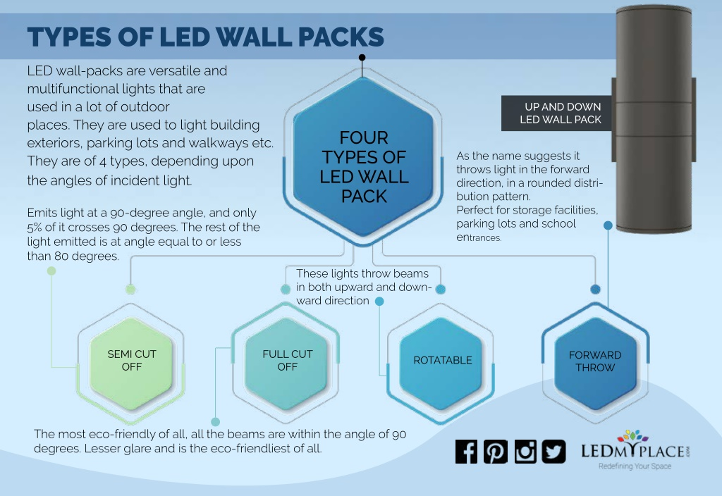 types of led wall packs l.
