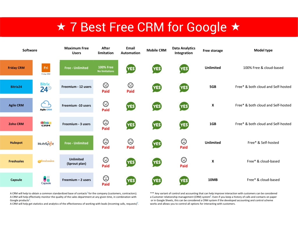 7 best free crm for google l.