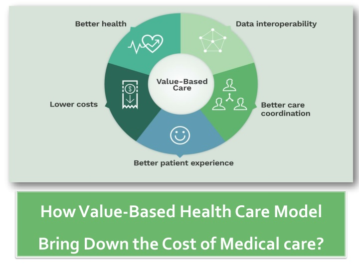 how value based health care model bring down n.